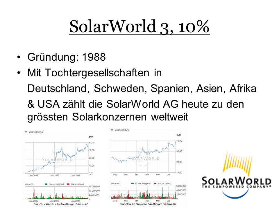 SolarWorld 3, 10% •Gründung: 1988 •Mit Tochtergesellschaften in Deutschland, Schweden, Spanien, Asien, Afrika & USA zählt die SolarWorld AG heute zu den grössten Solarkonzernen weltweit