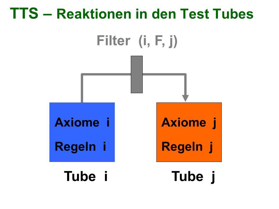 TTS – Reaktionen in den Test Tubes Filter (i, F, j) Tube iTube j Axiome i Regeln i Axiome j Regeln j