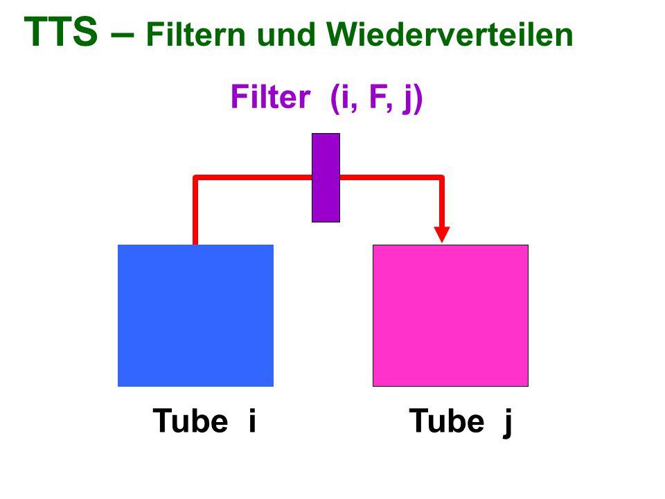 TTS – Filtern und Wiederverteilen Filter (i, F, j) Tube iTube j