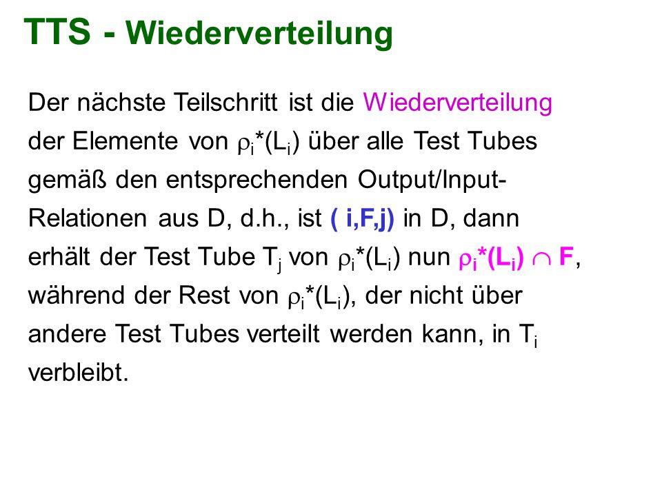TTS - Wiederverteilung Der nächste Teilschritt ist die Wiederverteilung der Elemente von  i *(L i ) über alle Test Tubes gemäß den entsprechenden Out