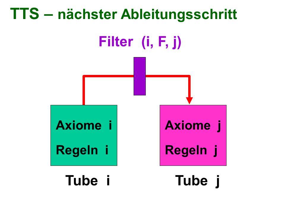 TTS – nächster Ableitungsschritt Filter (i, F, j) Tube iTube j Axiome i Regeln i Axiome j Regeln j