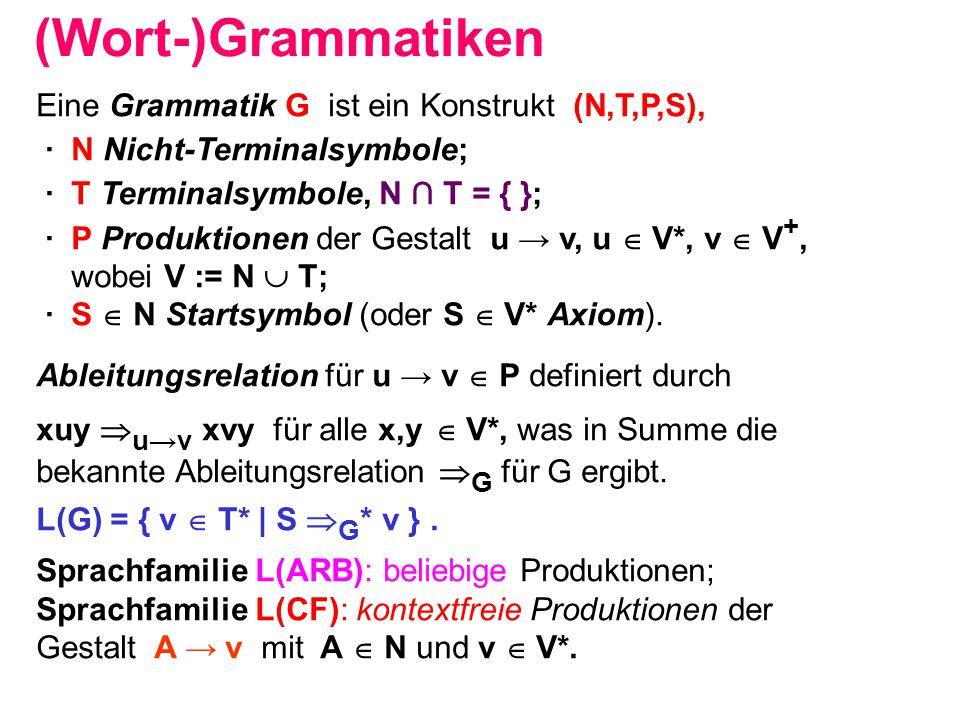 (Wort-)Grammatiken Eine Grammatik G ist ein Konstrukt (N,T,P,S), ∙ N Nicht-Terminalsymbole; ∙ T Terminalsymbole, N ∩ T = { }; ∙ P Produktionen der Ges