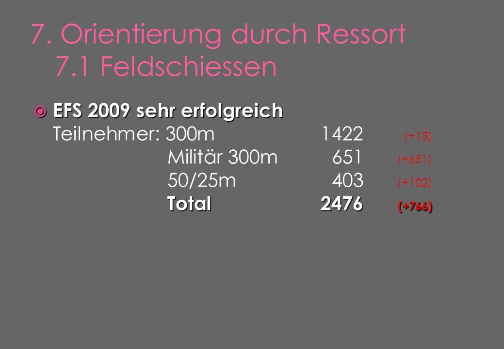  EFS 2009 sehr erfolgreich Total2476 (+766)  EFS 2009 sehr erfolgreich Teilnehmer: 300m1422 (+13) Militär 300m651 (+651) 50/25m403 (+102) Total2476 (+766)