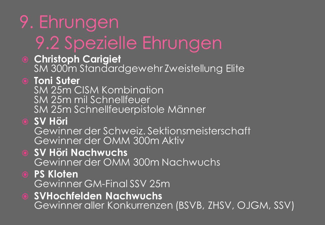  Christoph Carigiet SM 300m Standardgewehr Zweistellung Elite  Toni Suter SM 25m CISM Kombination SM 25m mil Schnellfeuer SM 25m Schnellfeuerpistole Männer  SV Höri Gewinner der Schweiz.