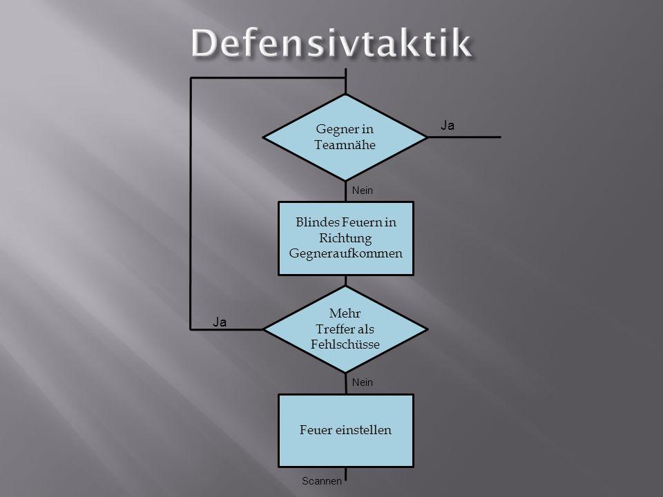 if (getHeading() > Zielwinkel ) { if (getHeading() - Zielwinkel >=0 && getHeading()- Zielwinkel <90) { turnLeft(getHeading()-Zielwinkel ); ahead(); } if (getHeading() - Zielwinkel =270) { turnRight(360 - getHeading()+Zielwinkel ); ahead(); } if (getHeading() - Zielwinkel =180) { turnLeft( (getHeading()-Zielwinkel) - 180); back(); } if (getHeading() - Zielwinkel =90) { turnRight(180 - (getHeading() -Zielwinkel)); back(); }