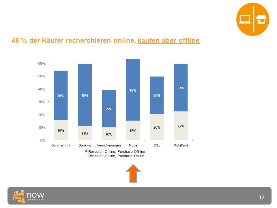 12 48 % der Käufer recherchieren online, kaufen aber offline
