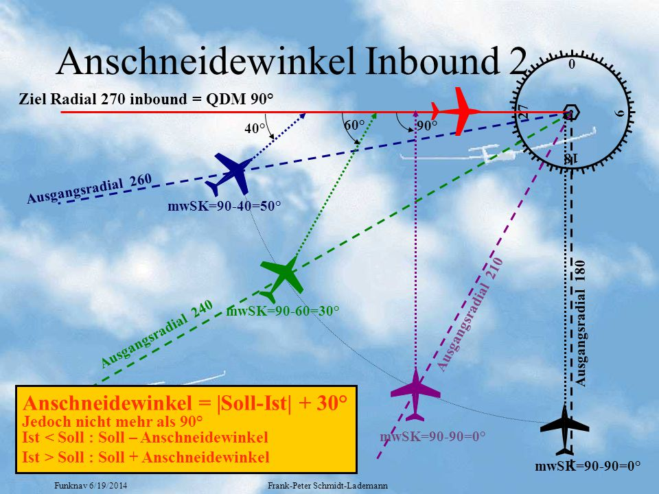 Funknav 6/19/2014Frank-Peter Schmidt-Lademann Anschneidewinkel Inbound 2 0 18 9 27 Ziel Radial 270 inbound = QDM 90° 40° 60° 90° Ausgangsradial 260 Ausgangsradial 240 Ausgangsradial 210 Ausgangsradial 180 mwSK=90-40=50° mwSK=90-60=30° mwSK=90-90=0° Anschneidewinkel = |Soll-Ist| + 30° Jedoch nicht mehr als 90° Ist < Soll : Soll – Anschneidewinkel Ist > Soll : Soll + Anschneidewinkel