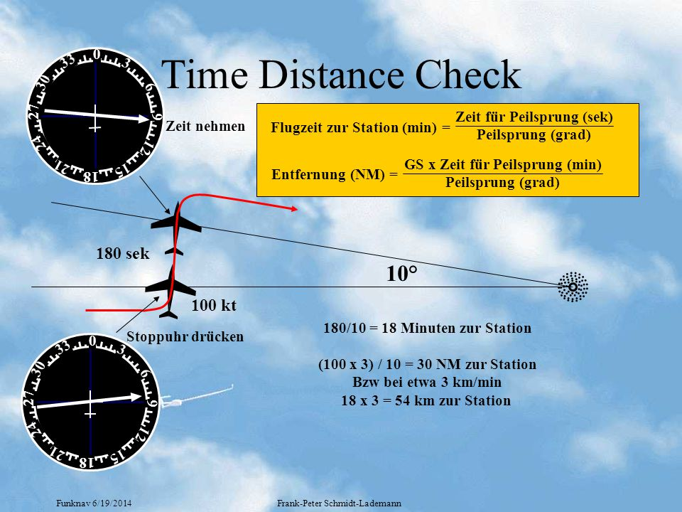 Funknav 6/19/2014Frank-Peter Schmidt-Lademann Time Distance Check 0 18 9 27 33 30 6 3 24 21 15 12 0 18 9 27 33 30 6 3 24 21 15 12 Stoppuhr drücken Zeit nehmen 10° Flugzeit zur Station (min) = Zeit für Peilsprung (sek) Peilsprung (grad) 180 sek 180/10 = 18 Minuten zur Station (100 x 3) / 10 = 30 NM zur Station Bzw bei etwa 3 km/min 18 x 3 = 54 km zur Station Entfernung (NM) = GS x Zeit für Peilsprung (min) Peilsprung (grad) 100 kt