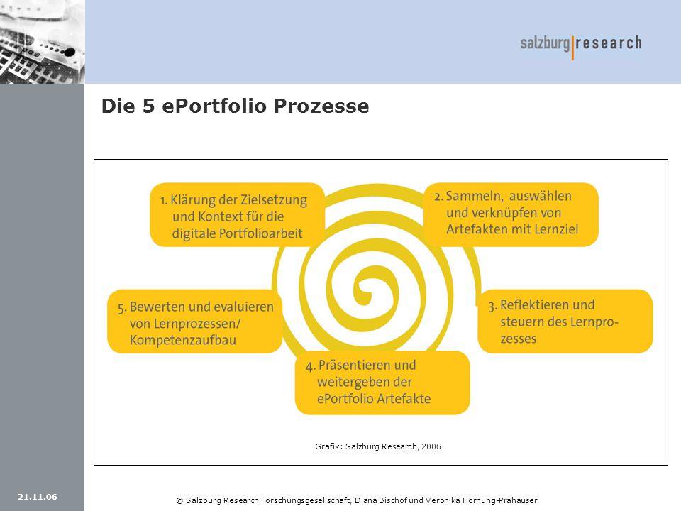 21.11.06 © Salzburg Research Forschungsgesellschaft, Diana Bischof und Veronika Hornung-Prähauser Die 5 ePortfolio Prozesse Grafik: Salzburg Research,