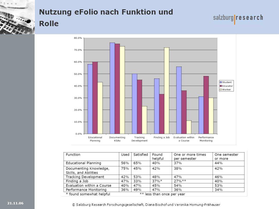21.11.06 © Salzburg Research Forschungsgesellschaft, Diana Bischof und Veronika Hornung-Prähauser Nutzung eFolio nach Funktion und Rolle