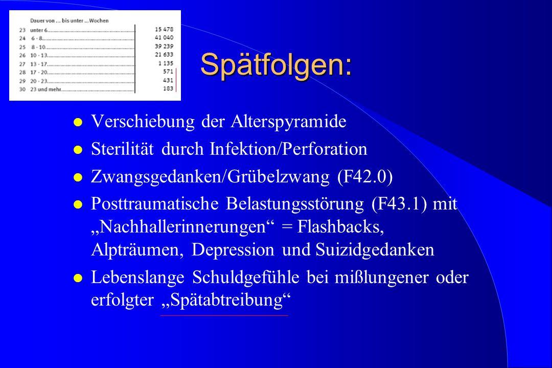 Spätfolgen: l Verschiebung der Alterspyramide l Sterilität durch Infektion/Perforation l Zwangsgedanken/Grübelzwang (F42.0) l Posttraumatische Belastu