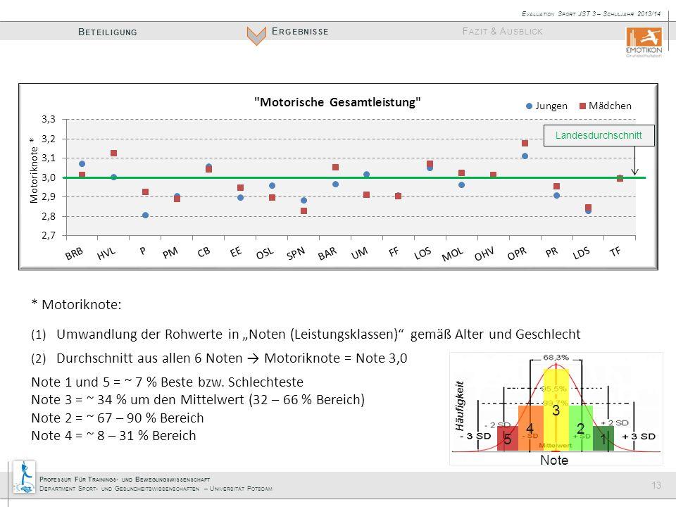 """P ROFESSUR F ÜR T RAININGS - UND B EWEGUNGSWISSENSCHAFT D EPARTMENT S PORT - UND G ESUNDHEITSWISSENSCHAFTEN – U NIVERSITÄT P OTSDAM E RGEBNISSE B ETEILIGUNG F AZIT & A USBLICK E VALUATION S PORT JST 3 – S CHULJAHR 2013/14 13 * Motoriknote: (1) Umwandlung der Rohwerte in """"Noten (Leistungsklassen) gemäß Alter und Geschlecht (2) Durchschnitt aus allen 6 Noten → Motoriknote = Note 3,0 Note 1 und 5 = ~ 7 % Beste bzw."""