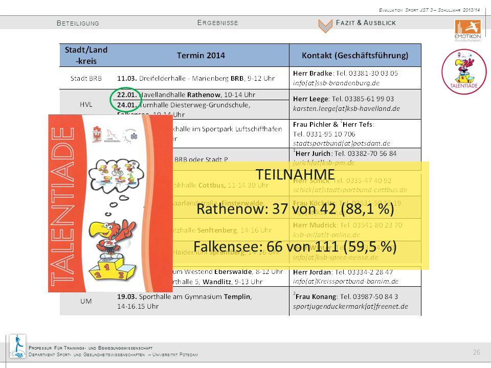 P ROFESSUR F ÜR T RAININGS - UND B EWEGUNGSWISSENSCHAFT D EPARTMENT S PORT - UND G ESUNDHEITSWISSENSCHAFTEN – U NIVERSITÄT P OTSDAM E RGEBNISSE B ETEILIGUNG F AZIT & A USBLICK E VALUATION S PORT JST 3 – S CHULJAHR 2013/14 26 TEILNAHME Rathenow: 37 von 42 (88,1 %) Falkensee: 66 von 111 (59,5 %)