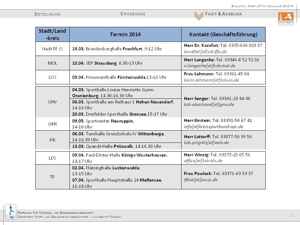 P ROFESSUR F ÜR T RAININGS - UND B EWEGUNGSWISSENSCHAFT D EPARTMENT S PORT - UND G ESUNDHEITSWISSENSCHAFTEN – U NIVERSITÄT P OTSDAM E RGEBNISSE B ETEILIGUNG F AZIT & A USBLICK E VALUATION S PORT JST 3 – S CHULJAHR 2013/14 27