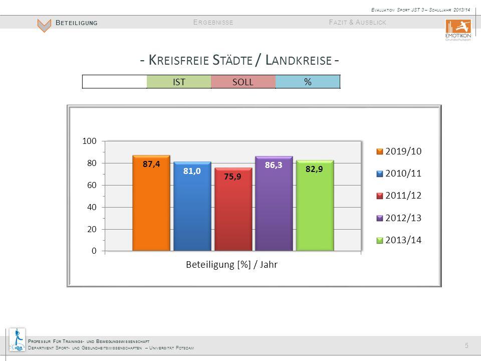 P ROFESSUR F ÜR T RAININGS - UND B EWEGUNGSWISSENSCHAFT D EPARTMENT S PORT - UND G ESUNDHEITSWISSENSCHAFTEN – U NIVERSITÄT P OTSDAM E RGEBNISSE B ETEILIGUNG F AZIT & A USBLICK E VALUATION S PORT JST 3 – S CHULJAHR 2013/14 ISTSOLL% %-Vergleich 2012/13 BRB99100+ 11 HVL232785,2± 0 P192190,5+ 17,8 PM334082,5+ 7,5 CB91275,0- 17,9 EE202676,9- 19,3 OSL222395,7- 4,3 SPN182669,2- 7,7 BAR192576,0- 8,6 UM263086,7- 4,6 FF77100± 0 LOS313783,8- 6,8 MOL293193,5+ 4,3 OHV293582,9+ 5,7 OPR162080,0- 1,8 PR131968,4- 11,6 LDS242982,8- 6,9 TF252889,3- 3,8 ∑36944582,9± 0 5 - K REISFREIE S TÄDTE / L ANDKREISE -