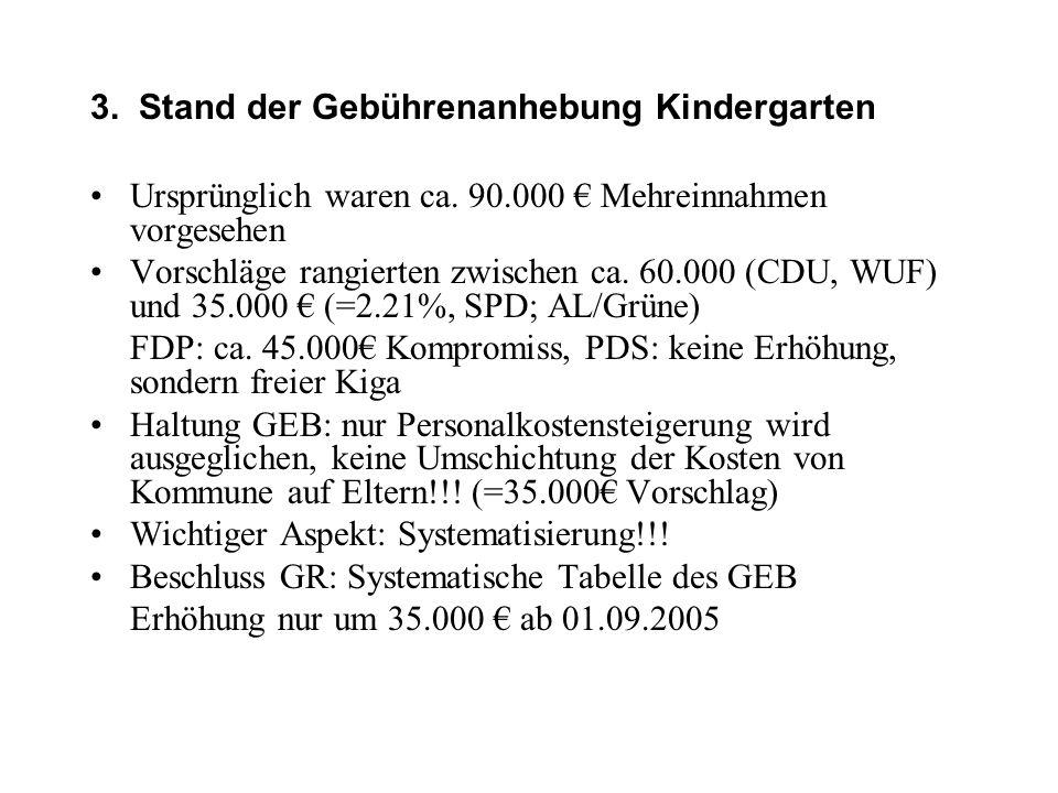 3. Stand der Gebührenanhebung Kindergarten •Ursprünglich waren ca. 90.000 € Mehreinnahmen vorgesehen •Vorschläge rangierten zwischen ca. 60.000 (CDU,