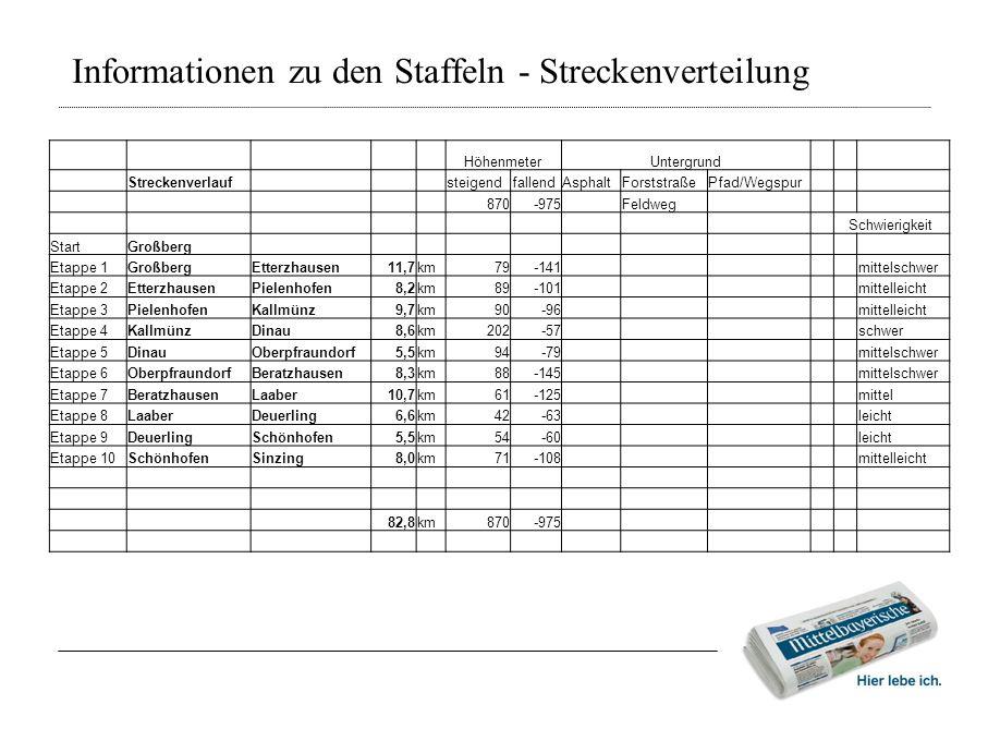 Informationen zu den Staffeln - Streckenverteilung HöhenmeterUntergrund Streckenverlauf steigendfallendAsphaltForststraßePfad/Wegspur 870-975 Feldweg
