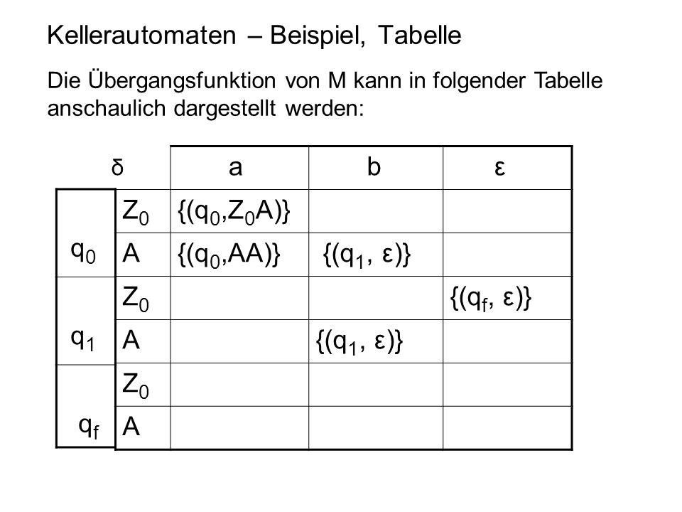 Kellerautomaten – Beispiel, Tabelle Die Übergangsfunktion von M kann in folgender Tabelle anschaulich dargestellt werden: a b ε Z0Z0 {(q 0,Z 0 A)} A{(