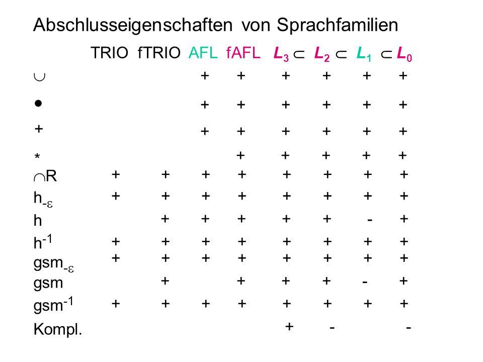 Abschlusseigenschaften von Sprachfamilien  ● + h h -1 gsm -  gsm -1 TRIO fTRIO AFL fAFL L 3  L 2  L 1  L 0 h-h- gsm + + + + + + Kompl. + + + +