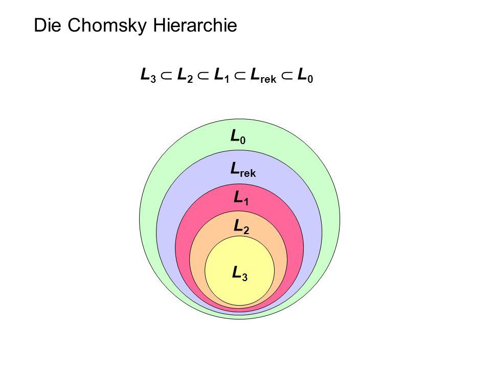 Die Chomsky Hierarchie L 3  L 2  L 1  L rek  L 0 L2L2 L1L1 L rek L0L0 L3L3