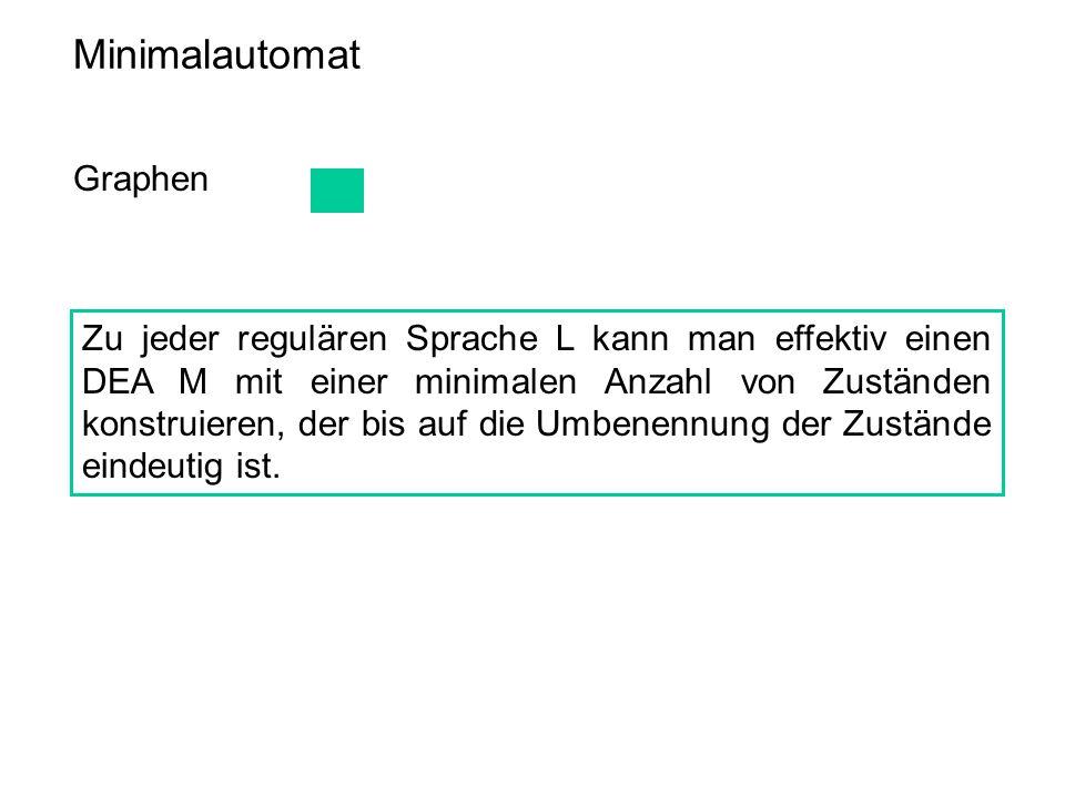 Minimalautomat Graphen Zu jeder regulären Sprache L kann man effektiv einen DEA M mit einer minimalen Anzahl von Zuständen konstruieren, der bis auf d