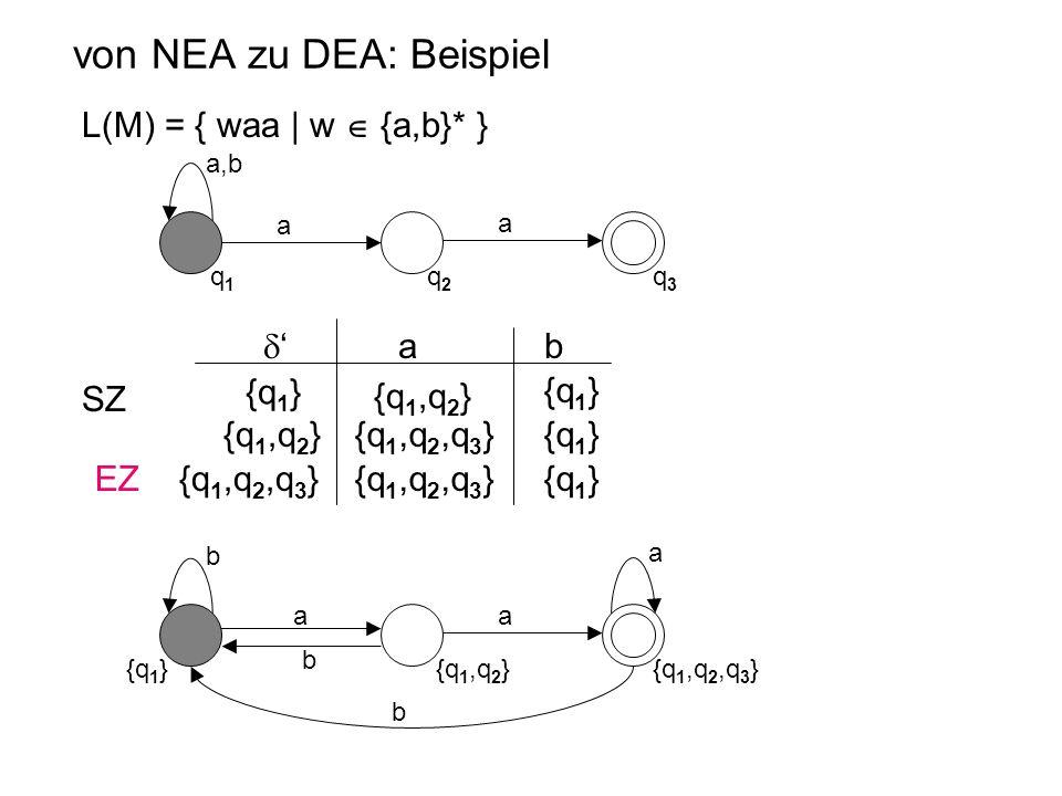 von NEA zu DEA: Beispiel L(M) = { waa | w  {a,b}* } a,b q1q1 q2q2 q3q3 a a {q 1,q 2 } {q 1,q 2,q 3 } {q 1,q 2 } {q 1 } {q 1,q 2,q 3 }{q 1 } {q 1,q 2,