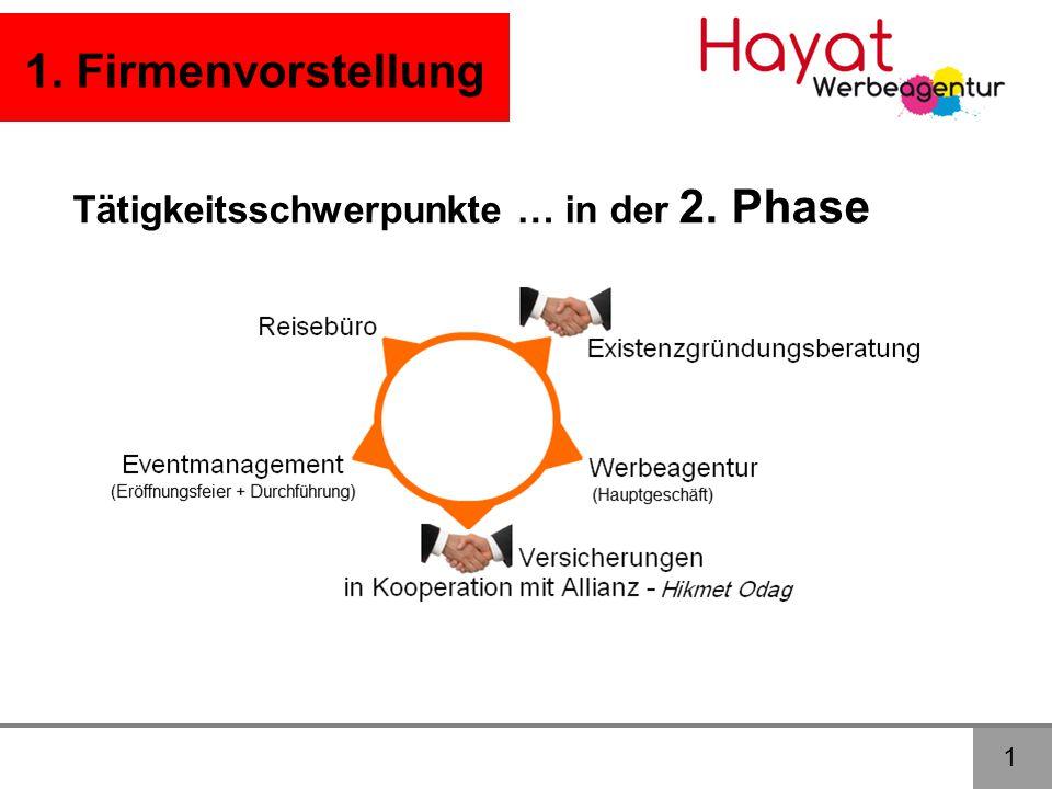 1 1. Firmenvorstellung Tätigkeitsschwerpunkte … in der 2. Phase