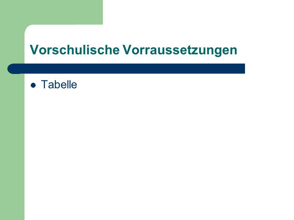 Vorschulische Vorraussetzungen  Tabelle
