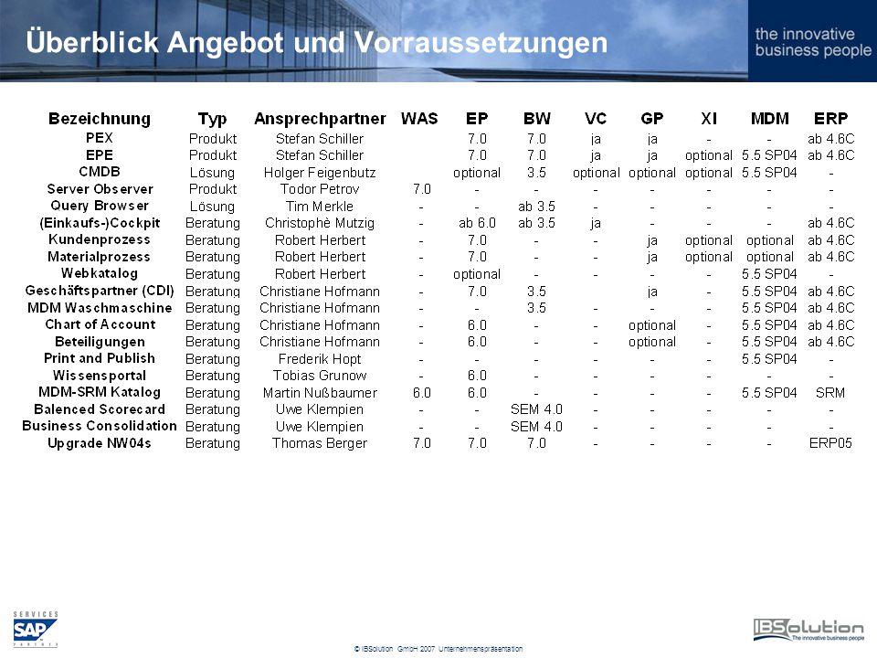 © IBSolution GmbH 2007 Unternehmenspräsentation Überblick Angebot und Vorraussetzungen