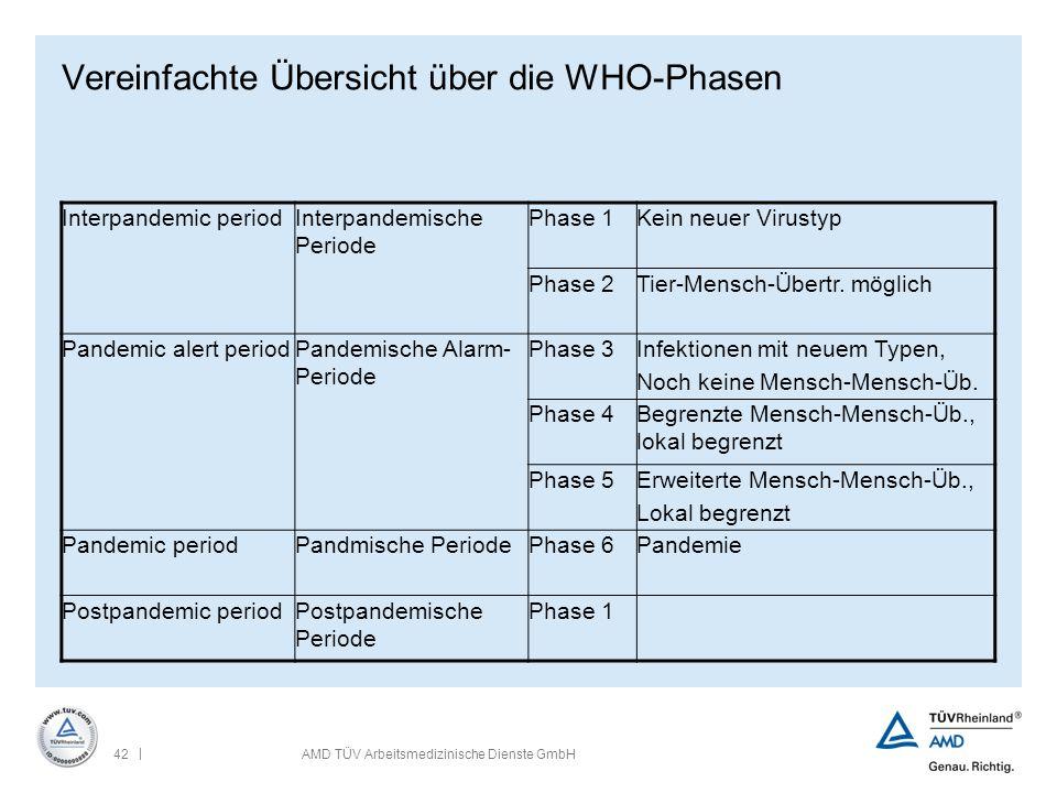 | 42AMD TÜV Arbeitsmedizinische Dienste GmbH Vereinfachte Übersicht über die WHO-Phasen Interpandemic periodInterpandemische Periode Phase 1Kein neuer