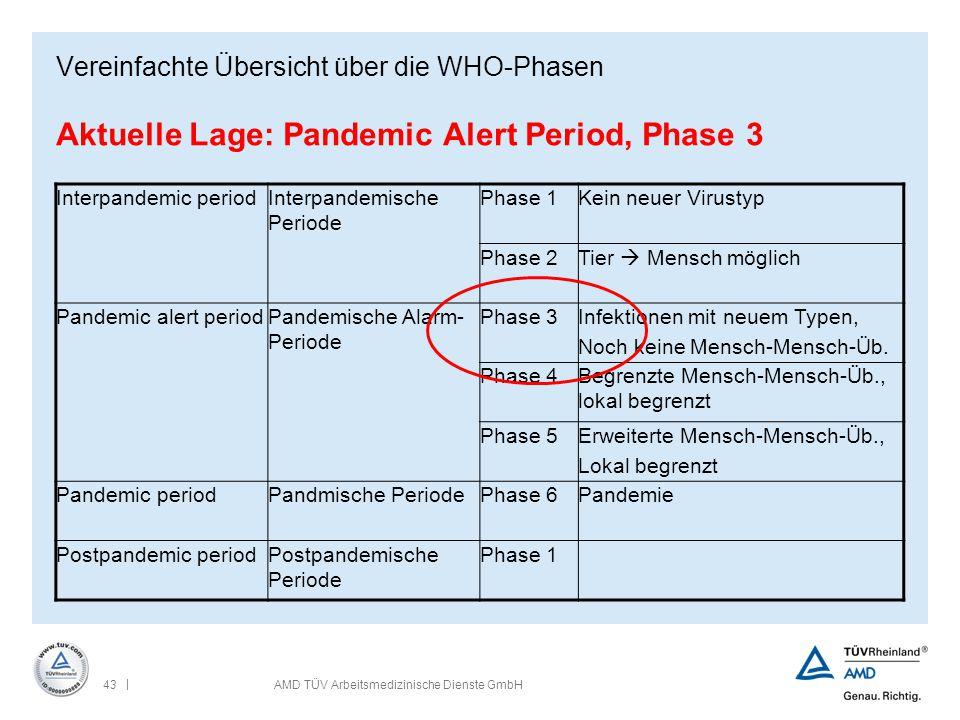| 43AMD TÜV Arbeitsmedizinische Dienste GmbH Vereinfachte Übersicht über die WHO-Phasen Aktuelle Lage: Pandemic Alert Period, Phase 3 Interpandemic pe