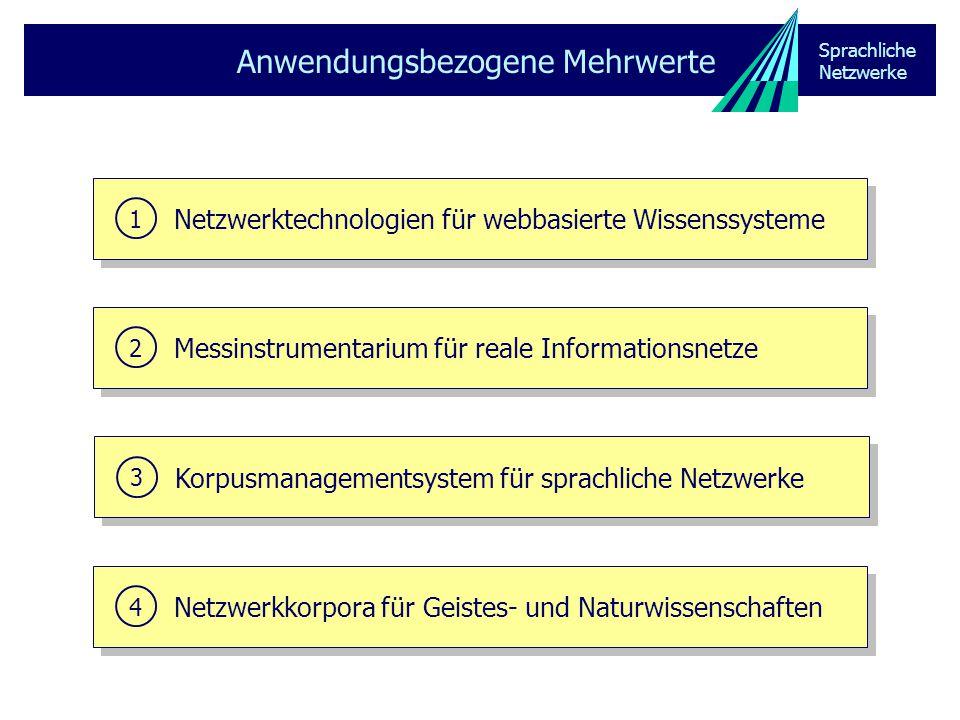 Sprachliche Netzwerke Anwendungsbezogene Mehrwerte Netzwerktechnologien für webbasierte Wissenssysteme 1 Messinstrumentarium für reale Informationsnetze 2 Korpusmanagementsystem für sprachliche Netzwerke 3 Netzwerkkorpora für Geistes- und Naturwissenschaften 4