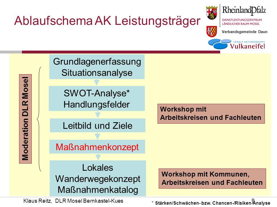 Verbandsgemeinde Daun Klaus Reitz, DLR Mosel Bernkastel-Kues10 Workshop II Auswertung Ergebnisse Stärken – Schwächen Chancen – Risiken Maßnahmenspeicher
