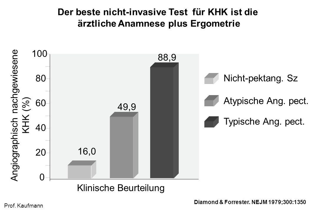 100 80 60 40 20 0 Klinische Beurteilung Angiographisch nachgewiesene KHK (%) Nicht-pektang. Sz Atypische Ang. pect. Typische Ang. pect. 16,0 49,9 88,9