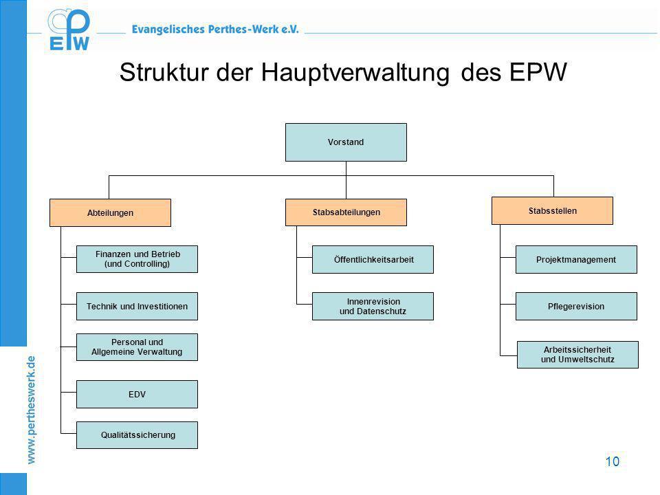 10 Abteilungen Personal und Allgemeine Verwaltung Technik und Investitionen Vorstand EDV Öffentlichkeitsarbeit Qualitätssicherung Projektmanagement In