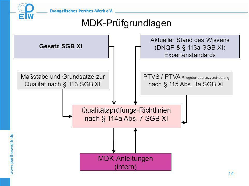 14 MDK-Prüfgrundlagen Gesetz SGB XI Aktueller Stand des Wissens (DNQP & § 113a SGB XI) Expertenstandards Maßstäbe und Grundsätze zur Qualität nach § 1