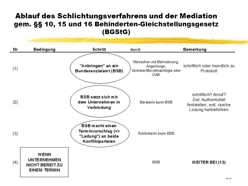 20 Ablauf des Schlichtungsverfahrens und der Mediation gem.