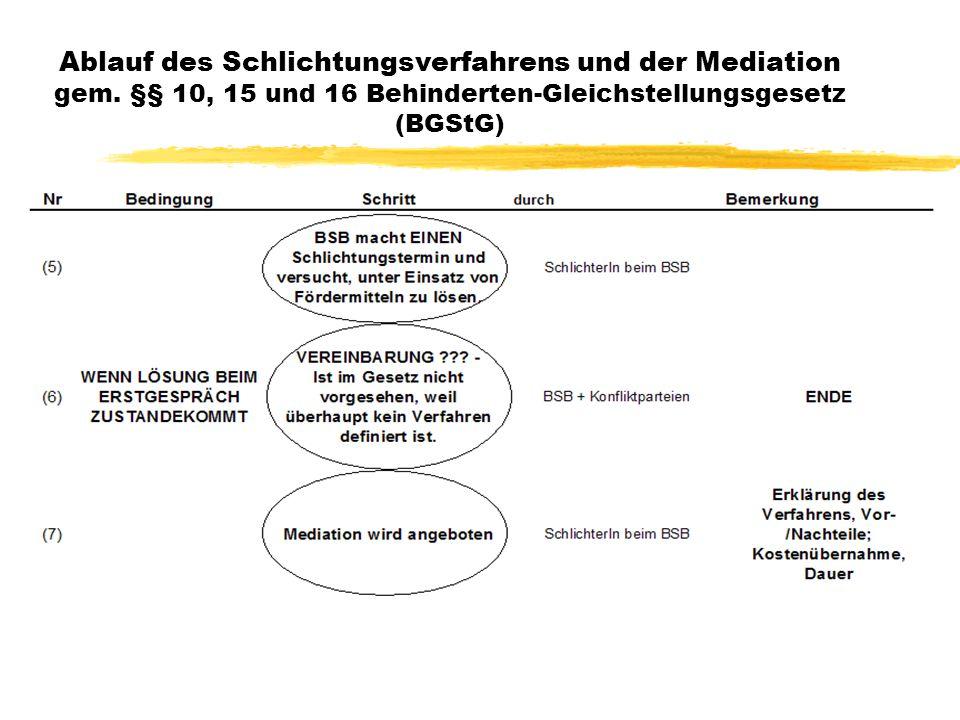21 Ablauf des Schlichtungsverfahrens und der Mediation gem.