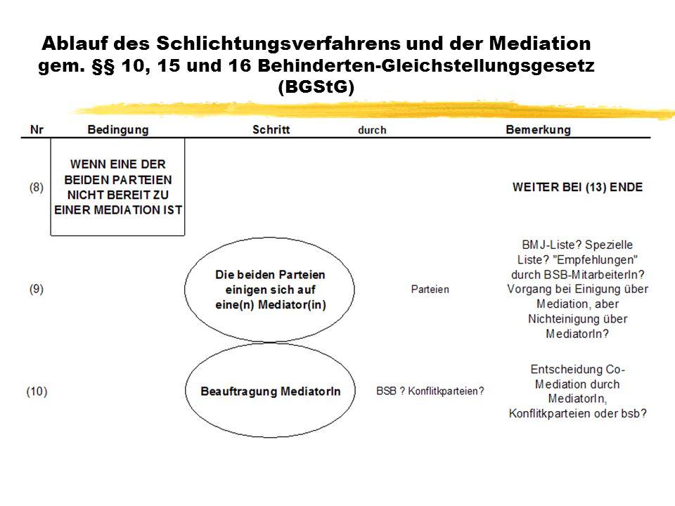 22 Ablauf des Schlichtungsverfahrens und der Mediation gem.