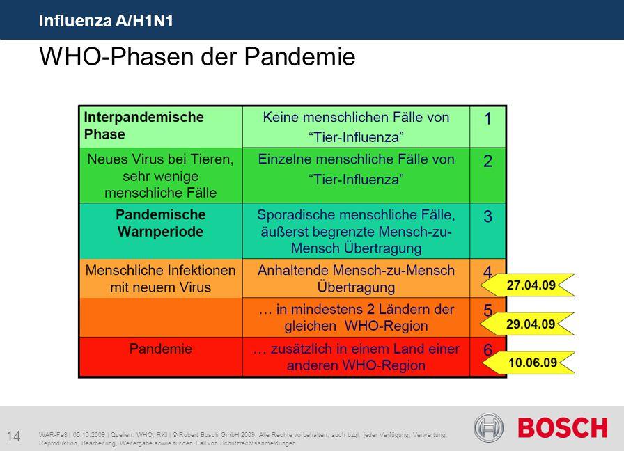 14 Influenza A/H1N1 WAR-Fe3 | 05.10.2009 | Quellen: WHO, RKI | © Robert Bosch GmbH 2009. Alle Rechte vorbehalten, auch bzgl. jeder Verfügung, Verwertu