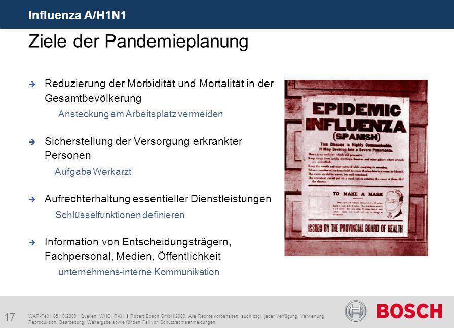 17 Influenza A/H1N1 WAR-Fe3 | 05.10.2009 | Quellen: WHO, RKI | © Robert Bosch GmbH 2009. Alle Rechte vorbehalten, auch bzgl. jeder Verfügung, Verwertu