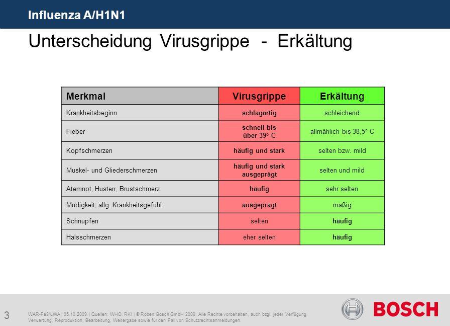 3 Influenza A/H1N1 WAR-Fe3/LWA | 05.10.2009 | Quellen: WHO, RKI | © Robert Bosch GmbH 2009. Alle Rechte vorbehalten, auch bzgl. jeder Verfügung, Verwe