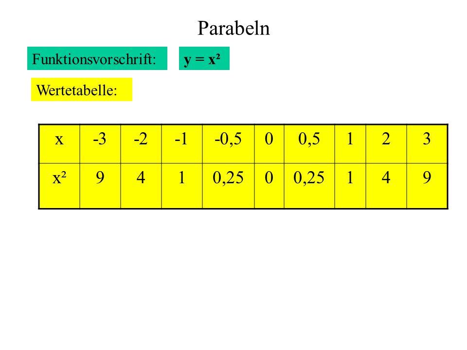 Parabeln Funktionsvorschrift: Wertetabelle: x-3-2-0,500,5123 x²9410,250 149 y = x²