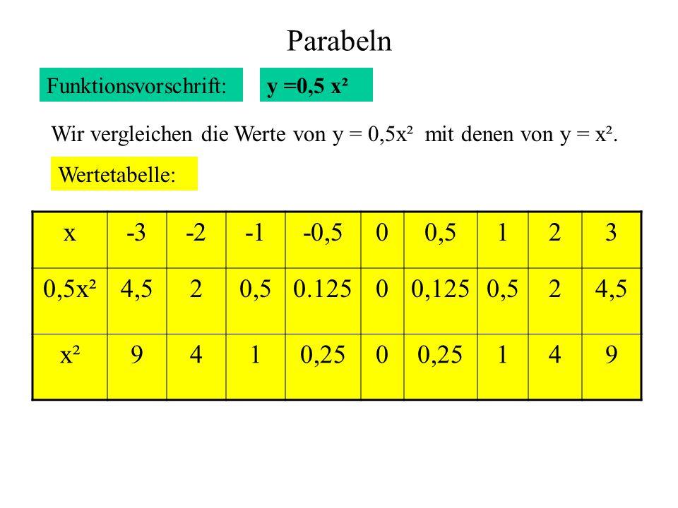 Parabeln Funktionsvorschrift: Wertetabelle: x-3-2-0,500,5123 0,5x²4,520,50.12500,1250,524,5 x²9410,250 149 y =0,5 x² Wir vergleichen die Werte von y =