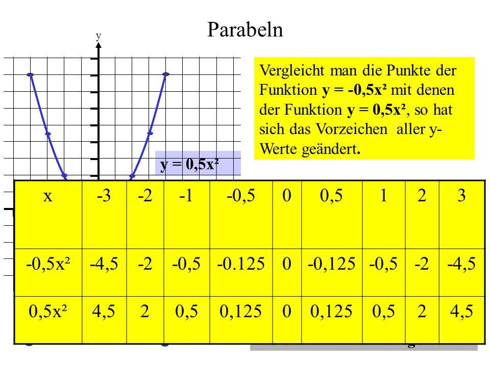 Parabeln y = 0,5x² 0 1 1 y x Vergleicht man die Punkte der Funktion y = -0,5x² mit denen der Funktion y = 0,5x², so hat sich das Vorzeichen aller y- W