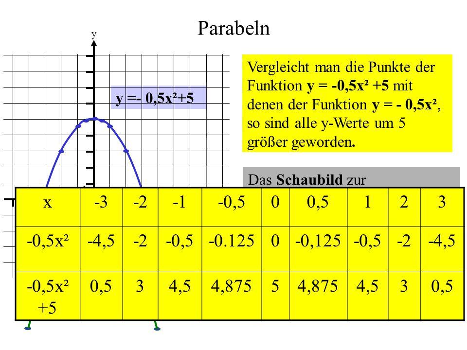 Parabeln y =- 0,5x²+5 0 1 1 y x Vergleicht man die Punkte der Funktion y = -0,5x² +5 mit denen der Funktion y = - 0,5x², so sind alle y-Werte um 5 grö