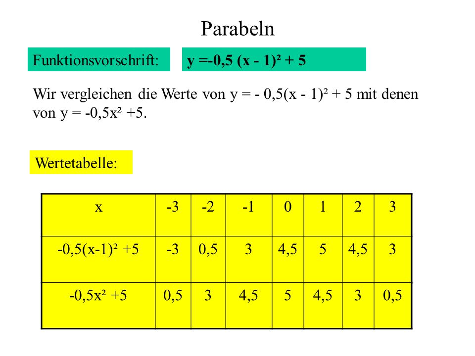 Parabeln Funktionsvorschrift: Wertetabelle: x-3-20123 -0,5(x-1)² +5-30,534,55 3 -0,5x² +50,534,55 30,5 y =-0,5 (x - 1)² + 5 Wir vergleichen die Werte