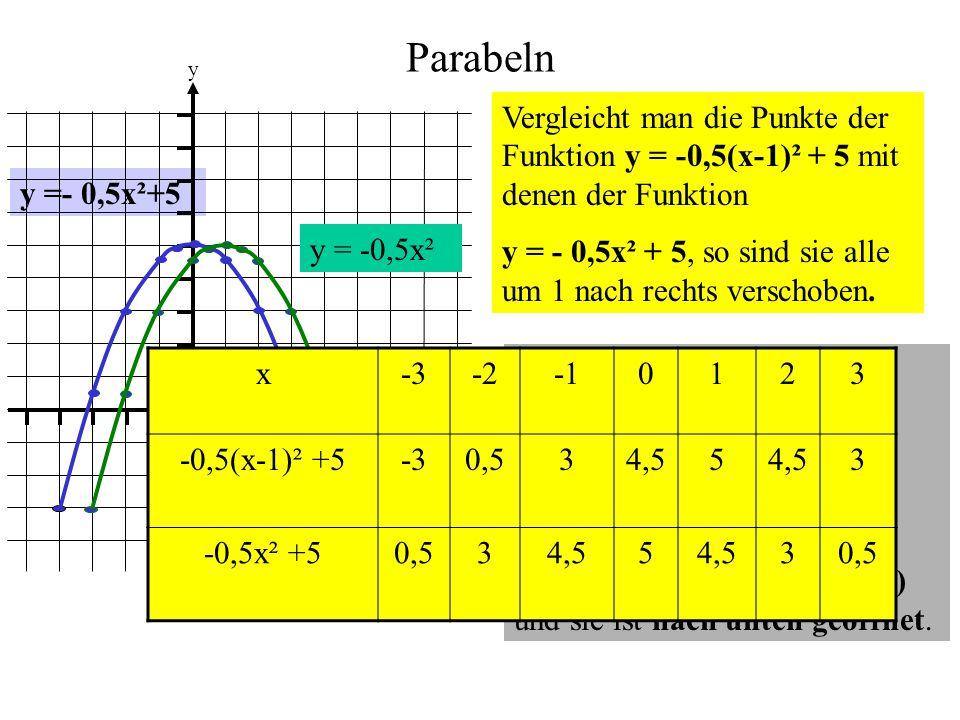 Parabeln y =- 0,5x²+5 0 1 1 y x Vergleicht man die Punkte der Funktion y = -0,5(x-1)² + 5 mit denen der Funktion y = - 0,5x² + 5, so sind sie alle um