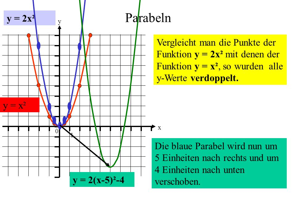 Parabeln y = 2x² 0 1 1 y x Vergleicht man die Punkte der Funktion y = 2x² mit denen der Funktion y = x², so wurden alle y-Werte verdoppelt. y = x² y =