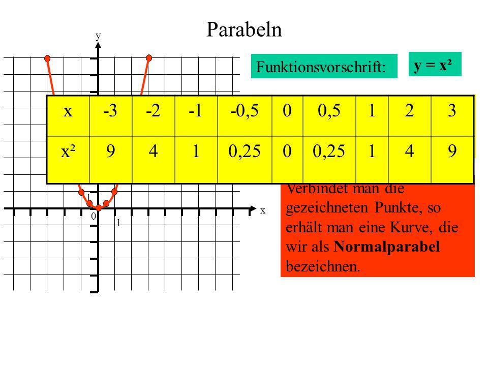 Parabeln Funktionsvorschrift: y = x² 0 1 1 y x Jedem Zahlenpaar der Tabelle entspricht ein Punkt des Schaubildes. Verbindet man die gezeichneten Punkt